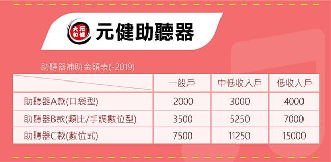 元健政府助聽器補助價格表