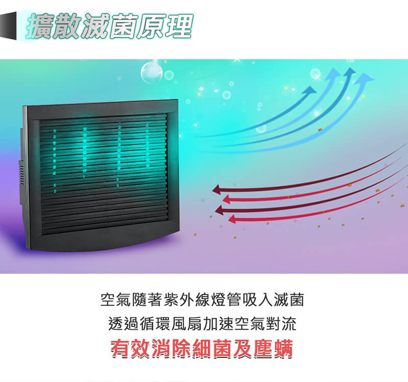 元健助聽器全台灣門市採用營業專用抗敏滅菌除塵螨機原理